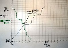 Mountain Climber Problem: A Nice Follow up to Graphing Stories... I love this problem because the answer becomes totally clear when you make a time vs. elevation graph – and the answer violates nearly everyone's expectations and leads to a surprise!