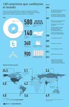 140 caracteres que cambiaron el mundo #infografia #infographic #socialmedia