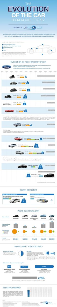 From Model T to Electric: The Evolution of the Car. #infografia #infographic