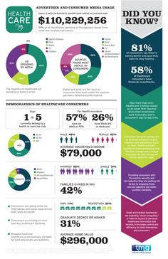 Pretty good infographic about #HealthCare advertising spending and consumer behavior.
