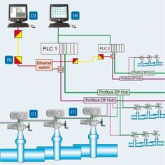 Tank farm to program new control for RTU I/O in this system, you need only know standard ladder logic as it uses PLCs for programming not DCS.