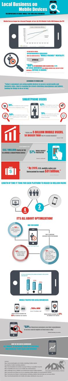 """local business on mobile devices - the importance of going """"mobile"""" for your local business - infographic"""