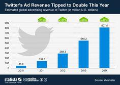 Ingresos por publicidad de Twitter  #Infografía