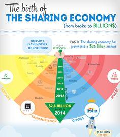 シェアリング経済の主要プレーヤーがわかる一枚のインフォグラフィック