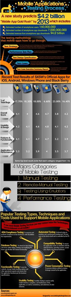 Mobile Applications Testing Process [INFOGRAPHIC]