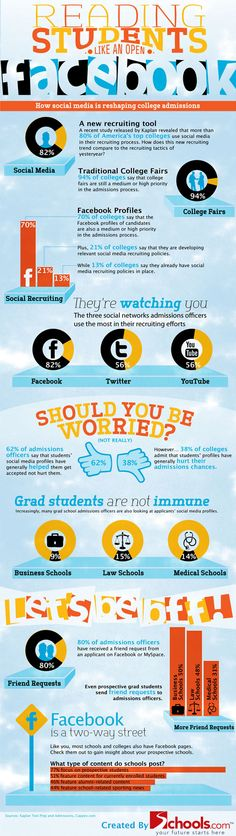 What is the Impact of Social Media on College Admissions #infographic #highered