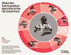 Where the fuel to produce electricity in the UK comes from