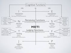 Cognitive functions | #mbti #jung