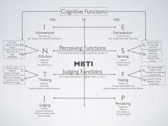 INTJ - Cognitive functions | #mbti #jung