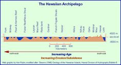hawaiian archipelago | Formation of the Islands