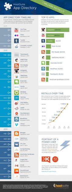 Directorio de APPs en Hootsuite #infografia #infographic #socialmedia