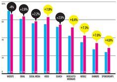 B2B Digital Marketing Budgets to Increase, Focus on Video, Social Media [REPORT]