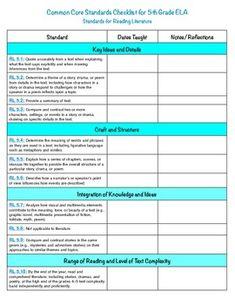 ELA 5th Grade Common Core Checklist
