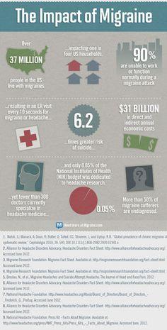The Impact of Migraine