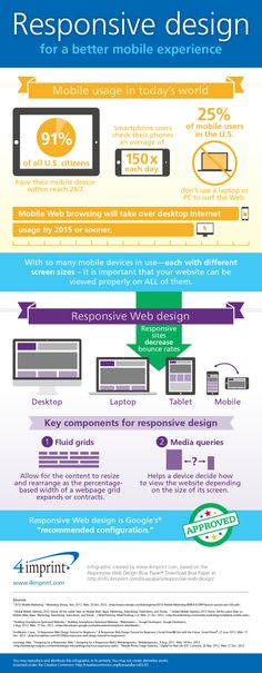 Responsive design for a better mobile experience #infografia #infographic