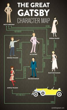 A simplified visualization of the character connections within The Great Gatsby. Character appearances are based on Baz Luhrmann's representation.