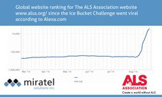 viral sensation of the icebucket challenge helps ALS http://www.miratelinc.com/blog/icebucket-challenge-als-nonprofit-fundraising-viral/