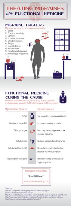 Treating migraines with functional medicine...