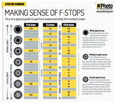 charts, fstop, most popular, photographi cheat, magazines, photography tips, digital cameras, digital photography, photography cheat sheets