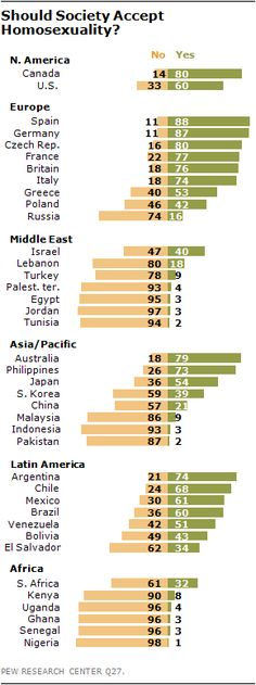 Global Attitudes Toward Homosexuality (click thru for more)