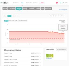 Weight data dashboard by Fitbit Aria
