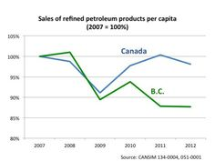 B.C.'s carbon tax leads to reduction in use of refined petroleum products.