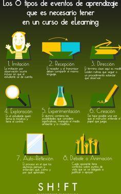 Los 8 tipos de eventos de aprendizaje