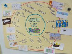 Thinking Maps: Circle Map
