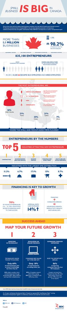 Small Business is BIG in Canada [Infographic]