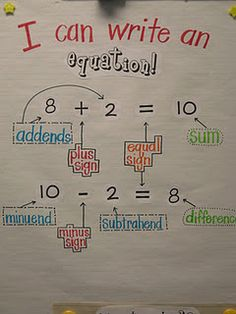 classroom learning chart for writing equations
