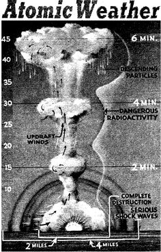 atomic weather