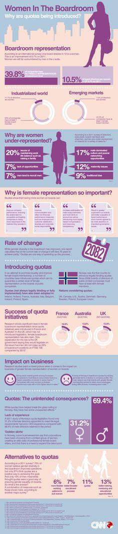 quota, women infographic, boardroom