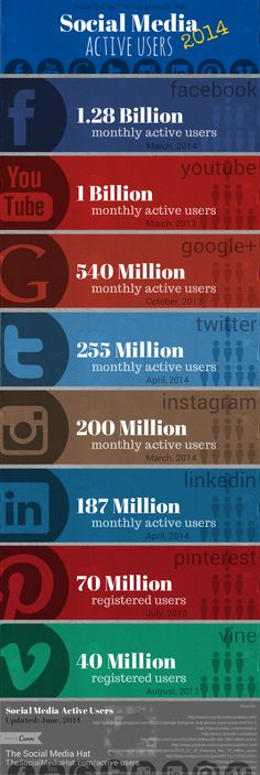 Social Media Active Users by Network #INFOGRAPHIC