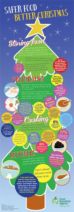 Safer food, better Christmas (an infographic by the Food Standards Agency)
