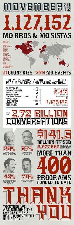 Movember United States