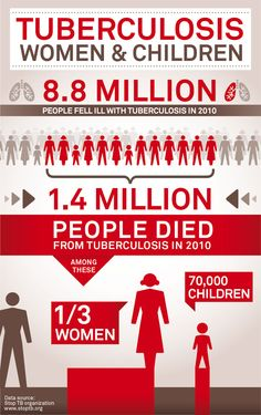 """HIV and tuberculosis together have a deadly impact on women and children. Join us for a celebrity talk show (22 July, 2012 at 12 noon EDT), """"TB & HIV: Protecting the Vulnerable."""""""
