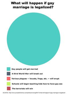equal rights, famili, gay marriag, thought, friend, true stories, father, common sense, pie charts