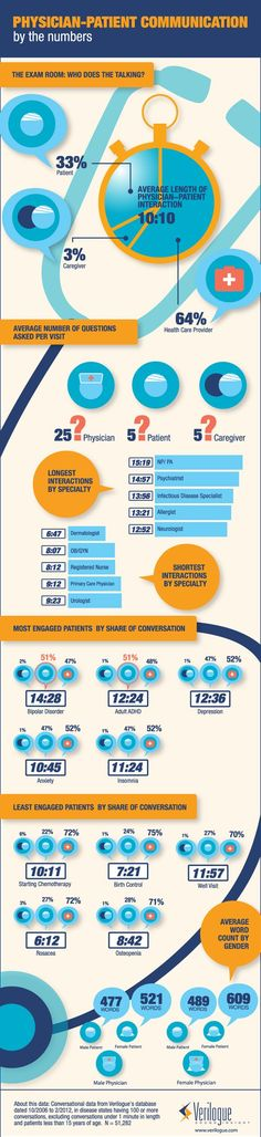 Infographic on physician-patient communications. What patients do more of the talking?
