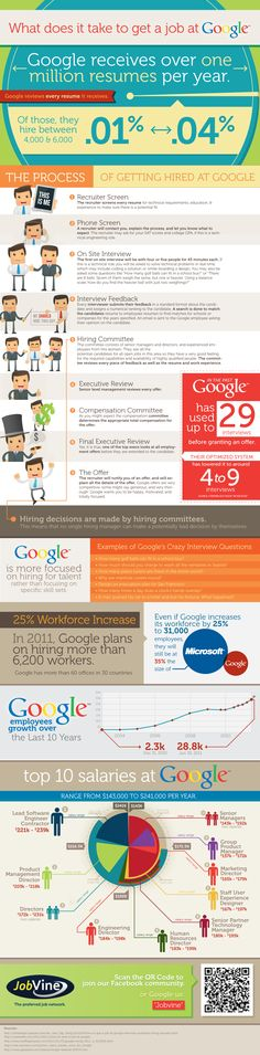 What does it take to get a job at Google #Infographic - not that i want a job at google, but still a good graphic!