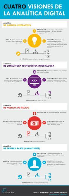 4 visiones de la analítica digital #infografia #infographic #socialmedia #marketing