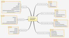 Constitution mindmap...