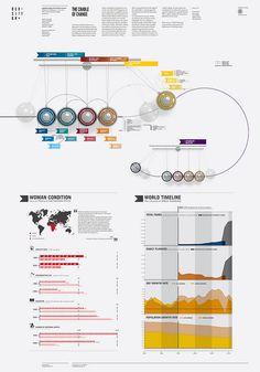 The cradle of change by densitydesign, via Flickr