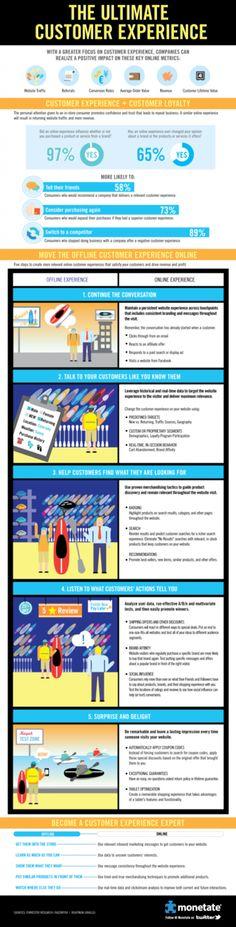 Infografik: Customer Experience