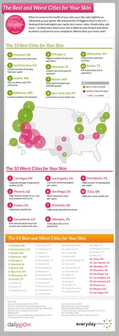 Best and Worst Cities for Your Skin (Infographic)