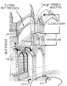 Gothic Architecture - I wish we still built like this...