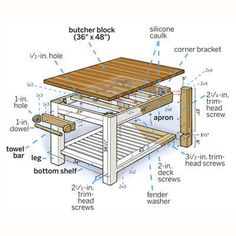 overview illustration of a butcher-block kitchen island with labels