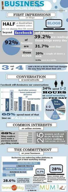 Google Image Result for http://mumpr.com.au/wp-content/uploads/2012/01/Australian-Women-and-Social-Media-Survey-2011-Infographic.jpg