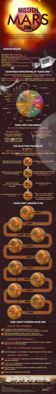 "Mars One mission infographic. If you wanted to go to Mars and not come back, they're not accepting any more applications. But the infographic explains the plan. It might make you think that you'd prefer to pass on this anyhow. You can learn more about space flight in Mary Roach's book ""Packing for Mars"". This review will tell you about it: http://www.bellaonline.com/articles/art182111.asp"