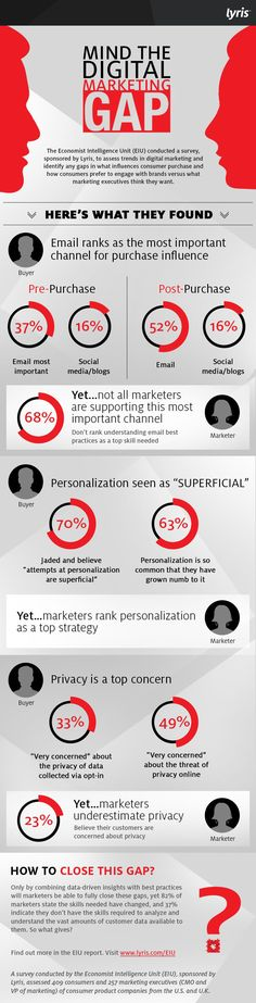 Mind the Digital Marketing Gap [Infographic]