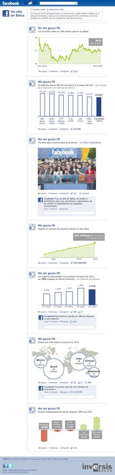 Facebook el primer año en bolsa #infografia #infographic #socialmedia